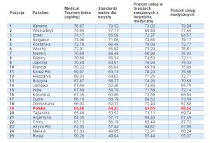 ranking_rynek zdrowia